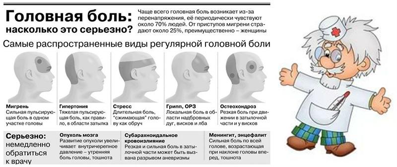 Пульсирующая головная боль на висках